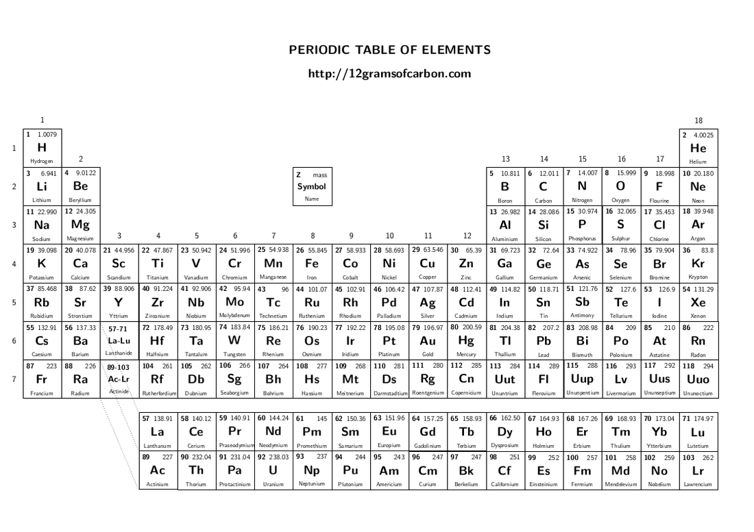 Periodic table of elements kayla rodgers 8th grade science for 110 element in periodic table